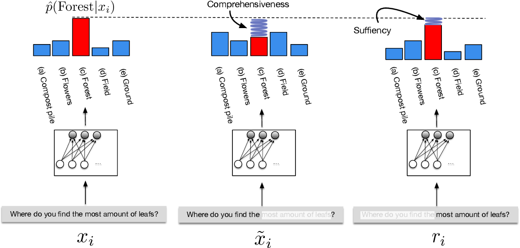 Figure 4 for ERASER: A Benchmark to Evaluate Rationalized NLP Models