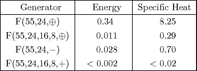 Table 4: Percentage deviation of the Wolff Monte Carlo results from the exact values for the energy and specific heat of the 2-d Ising model using the standard 2-tap lagged Fibonacci generator F(55,24, ) and the 4-tap generator F(55,24,16,8, ).
