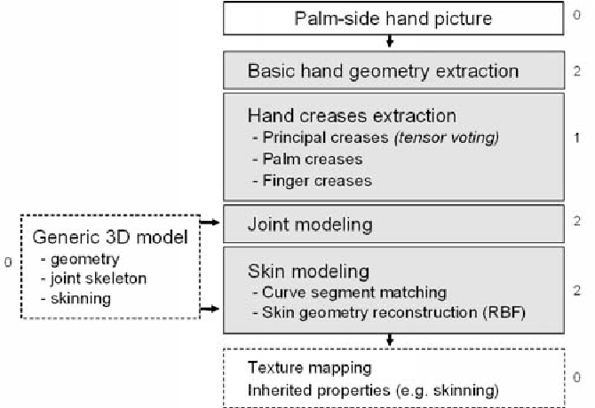 Figure 2 from Human hand modeling from surface anatomy - Semantic ...