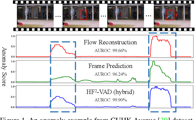 Figure 1 for A Hybrid Video Anomaly Detection Framework via Memory-Augmented Flow Reconstruction and Flow-Guided Frame Prediction