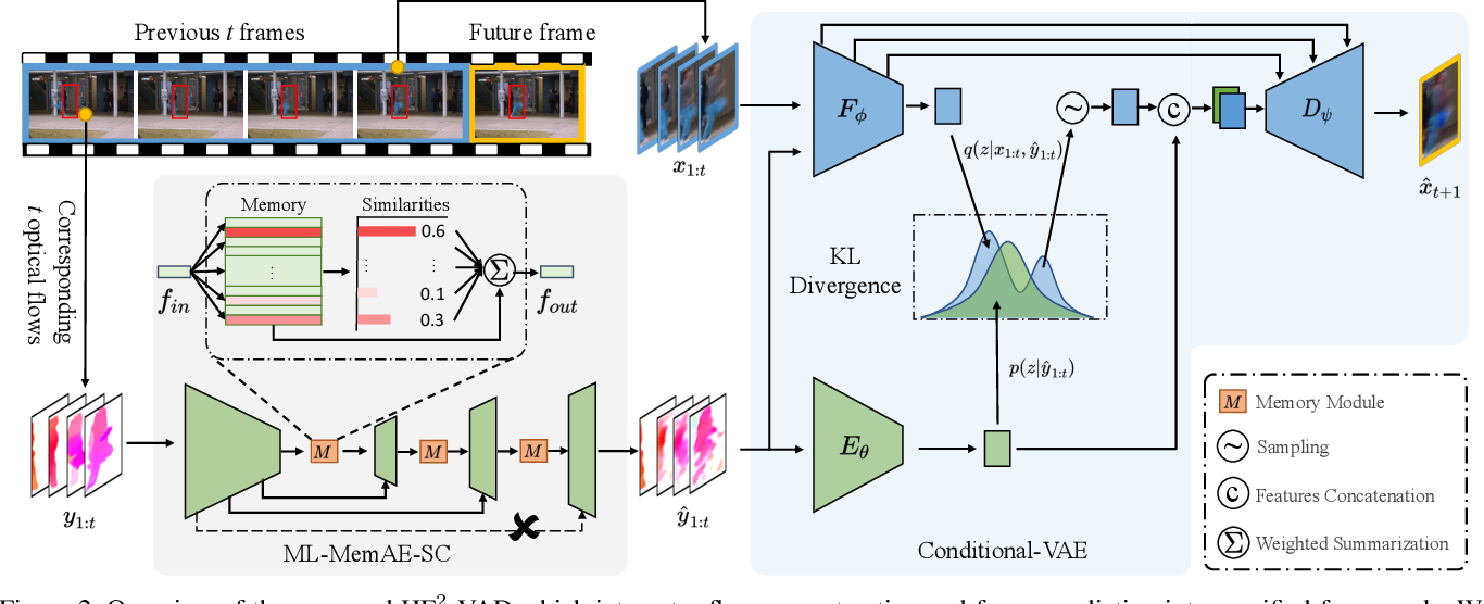 Figure 3 for A Hybrid Video Anomaly Detection Framework via Memory-Augmented Flow Reconstruction and Flow-Guided Frame Prediction