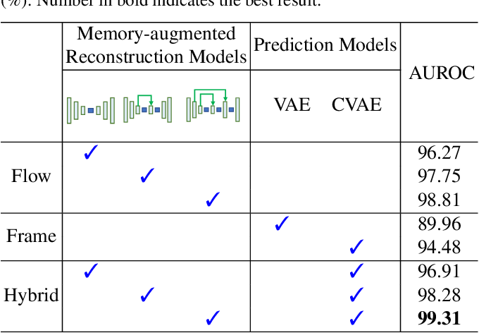 Figure 4 for A Hybrid Video Anomaly Detection Framework via Memory-Augmented Flow Reconstruction and Flow-Guided Frame Prediction