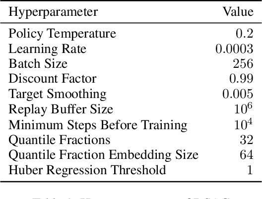 Figure 2 for Automatic Risk Adaptation in Distributional Reinforcement Learning