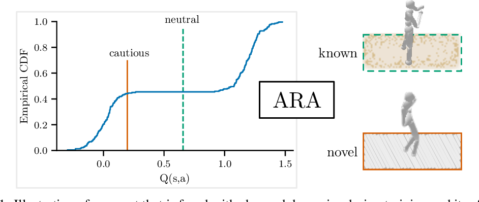 Figure 1 for Automatic Risk Adaptation in Distributional Reinforcement Learning