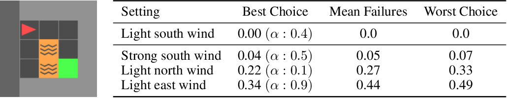 Figure 3 for Automatic Risk Adaptation in Distributional Reinforcement Learning
