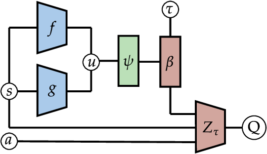 Figure 4 for Automatic Risk Adaptation in Distributional Reinforcement Learning