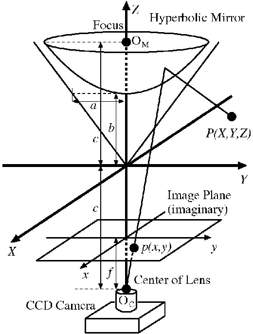 Figure 2 From Omni Directional 3d Measurement By Hyperbolic Mirror