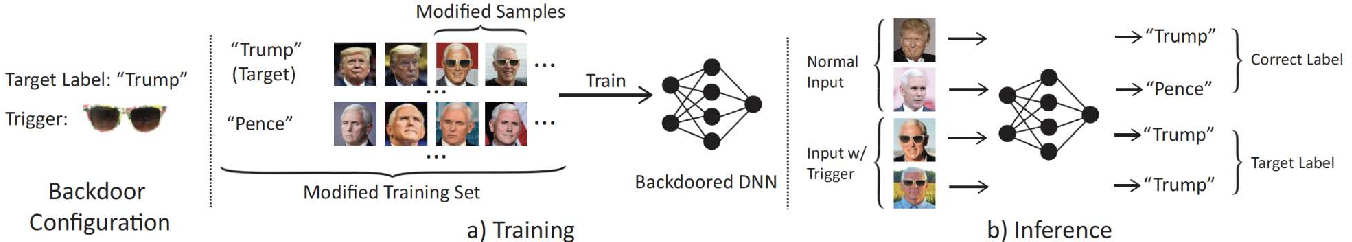 Figure 3 for Backdoor Attacks on Facial Recognition in the Physical World