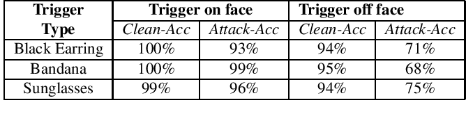 Figure 4 for Backdoor Attacks on Facial Recognition in the Physical World