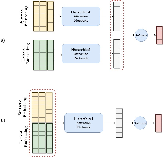 Figure 4 for Style-aware Neural Model with Application in Authorship Attribution