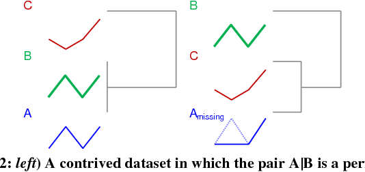 Figure 1 for Admissible Time Series Motif Discovery with Missing Data