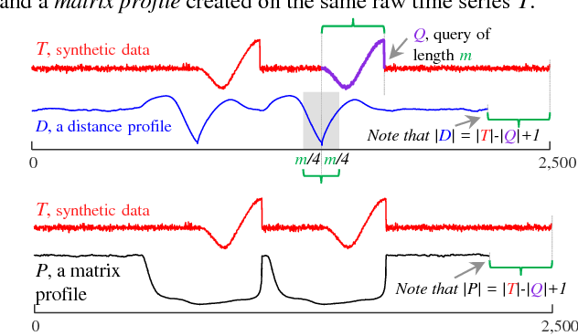 Figure 2 for Admissible Time Series Motif Discovery with Missing Data
