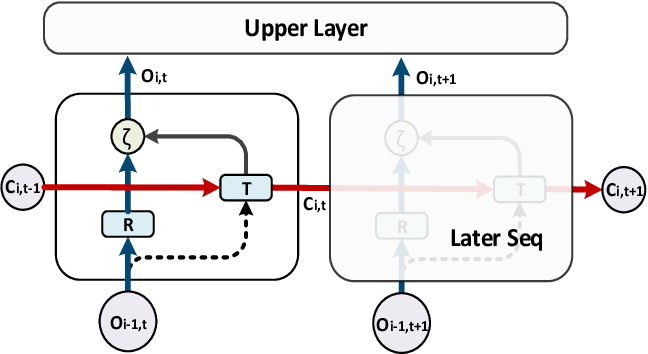 Figure 1 for Deep RNN Framework for Visual Sequential Applications