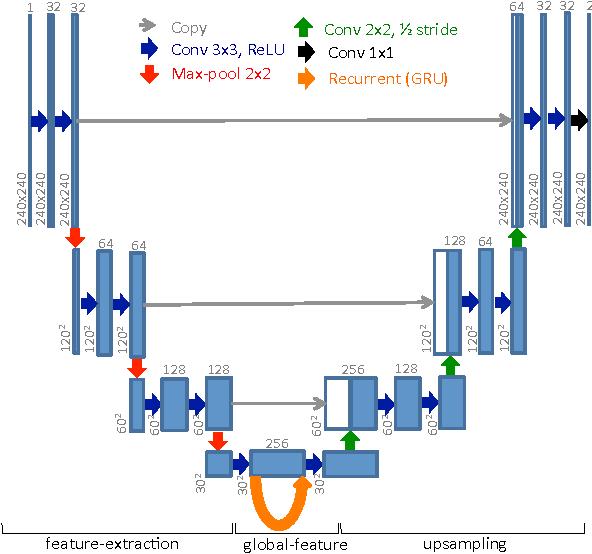Figure 3 for Recurrent Fully Convolutional Neural Networks for Multi-slice MRI Cardiac Segmentation