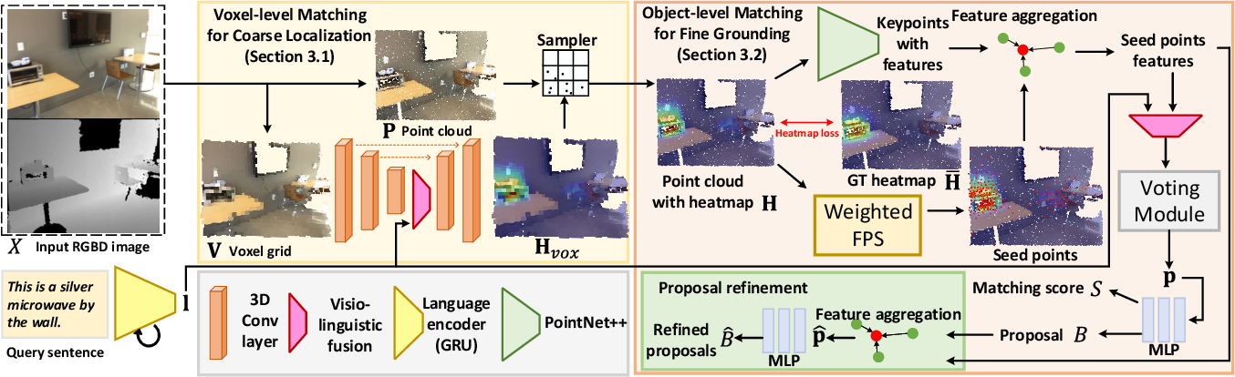 Figure 3 for Refer-it-in-RGBD: A Bottom-up Approach for 3D Visual Grounding in RGBD Images
