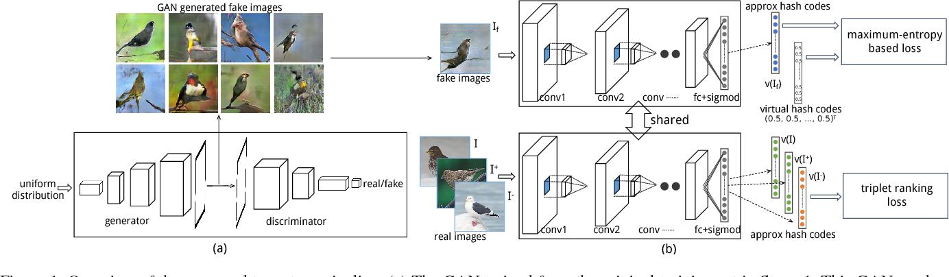 Figure 1 for Regularizing Deep Hashing Networks Using GAN Generated Fake Images