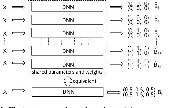 Figure 4 for Regularizing Deep Hashing Networks Using GAN Generated Fake Images