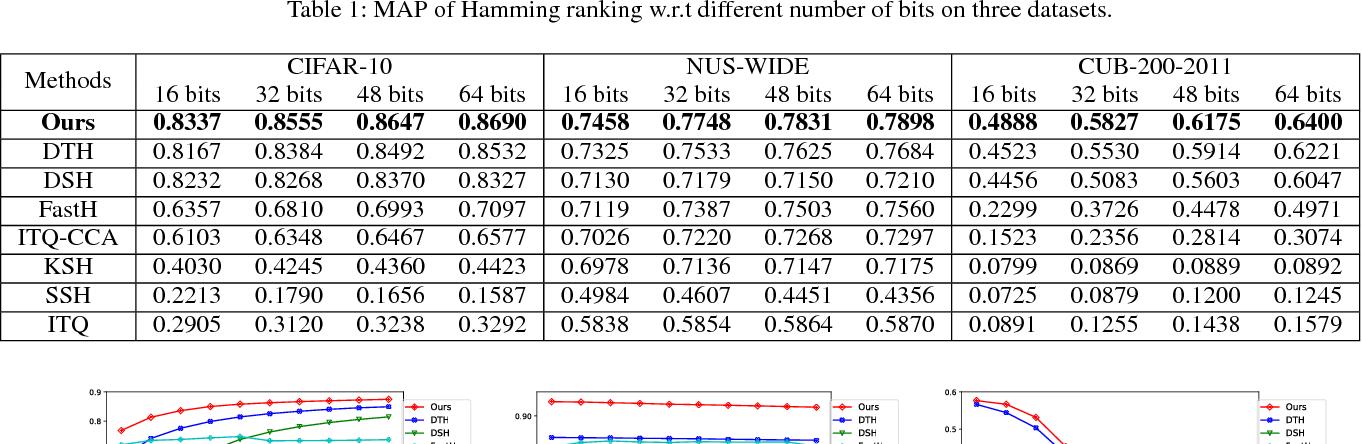 Figure 2 for Regularizing Deep Hashing Networks Using GAN Generated Fake Images