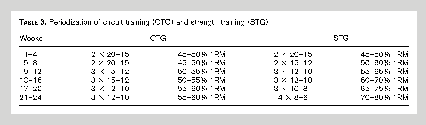 PDF] Physiological adaptations to strength and circuit