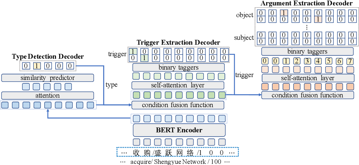 Figure 3 for CasEE: A Joint Learning Framework with Cascade Decoding for Overlapping Event Extraction