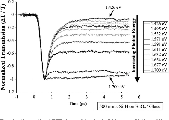Fig. 4 Normalized TTT data of intrinsic 500 nm a-Si:H at different pump and probe energies ranging from 1.426 to 1.700 eV