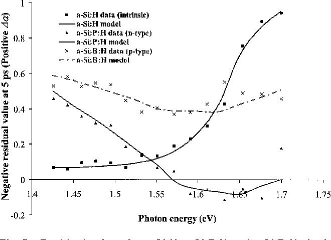 "Fig. 5 Residual values for a-Si:H, a-Si:P:H and a-Si:B:H single layer samples ""500 nm each…"