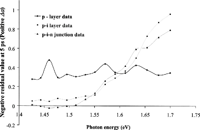 Fig. 7 Experimental residual values for p-i-n junction build-up samples