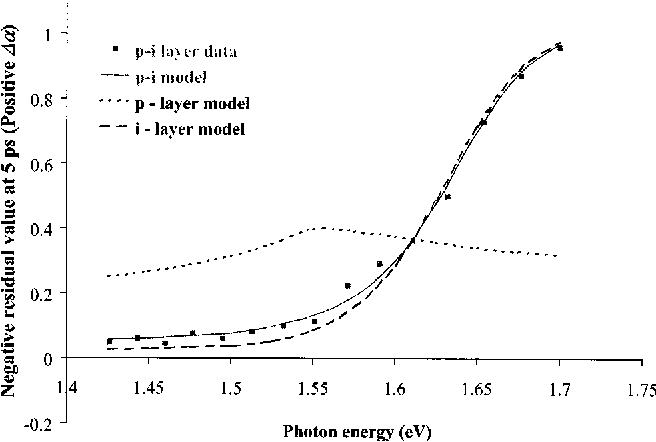 Fig. 10 Residual values for p- and i-layers. Points represent experimental data and the curves represent the absorption model and the multi-layer model.