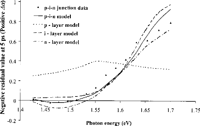 Fig. 11 Residual values for p-i-n layers. Points represent experimental data and the curves represent the absorption model and the multi-layer model.