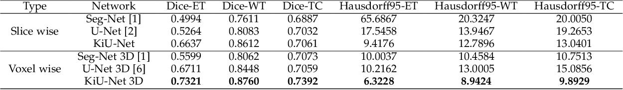 Figure 4 for KiU-Net: Overcomplete Convolutional Architectures for Biomedical Image and Volumetric Segmentation