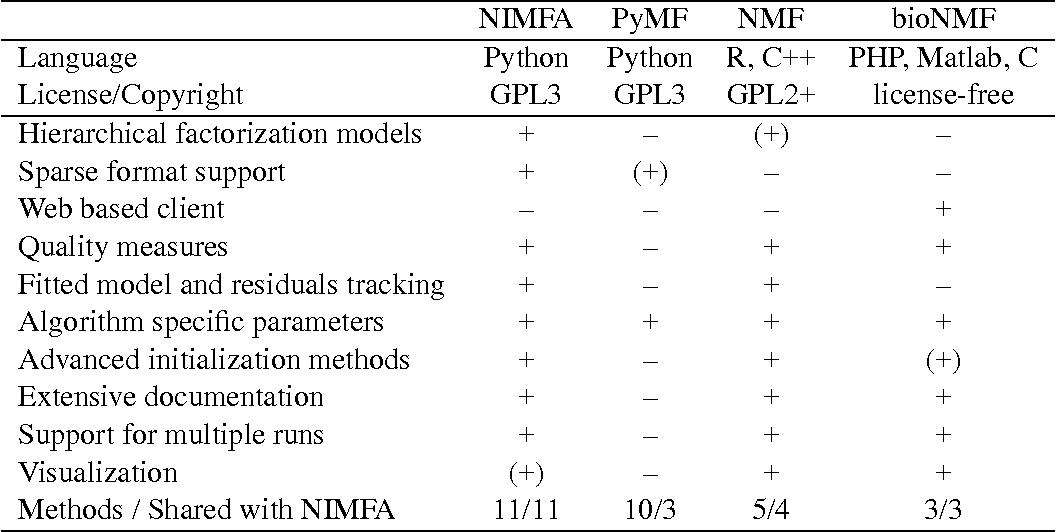 Figure 1 for NIMFA: A Python Library for Nonnegative Matrix Factorization