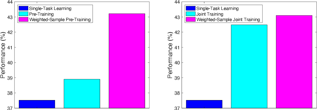Figure 4 for Weighted Training for Cross-Task Learning