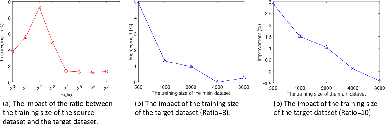 Figure 2 for Weighted Training for Cross-Task Learning