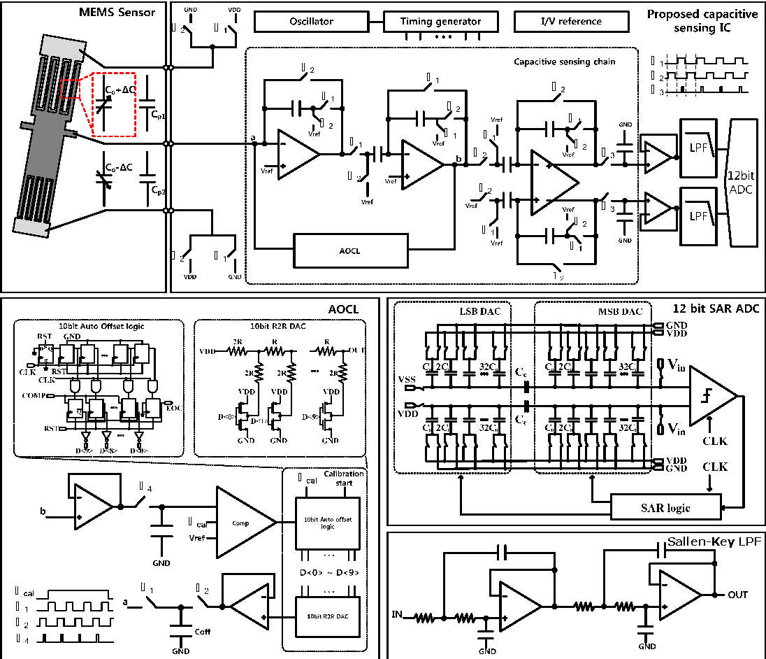 Tt C Block Diagram Fully Integrated Low Noise Readout Circuit With Automatic Offset The Of Proposed Capacitive Sensing