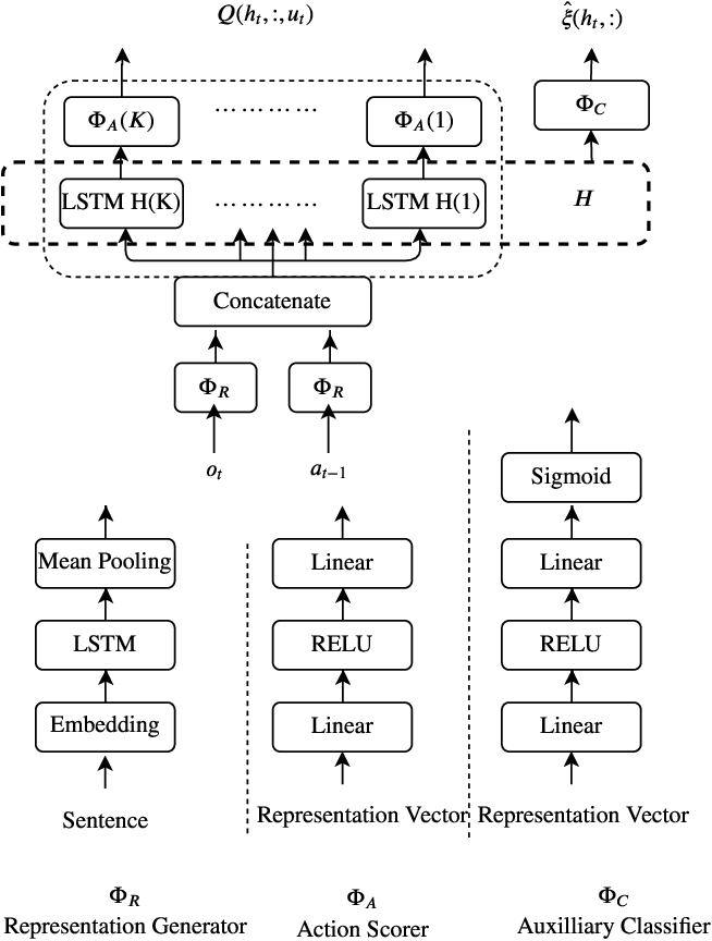 Figure 3 for Algorithmic Improvements for Deep Reinforcement Learning applied to Interactive Fiction