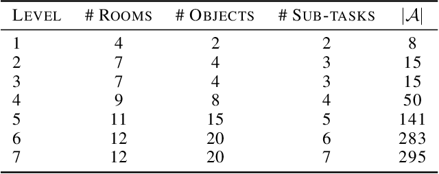 Figure 2 for Algorithmic Improvements for Deep Reinforcement Learning applied to Interactive Fiction