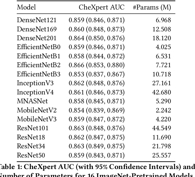 Figure 1 for CheXtransfer: Performance and Parameter Efficiency of ImageNet Models for Chest X-Ray Interpretation