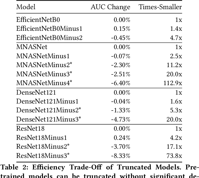 Figure 3 for CheXtransfer: Performance and Parameter Efficiency of ImageNet Models for Chest X-Ray Interpretation