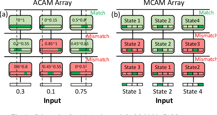 Figure 1 for In-Memory Nearest Neighbor Search with FeFET Multi-Bit Content-Addressable Memories