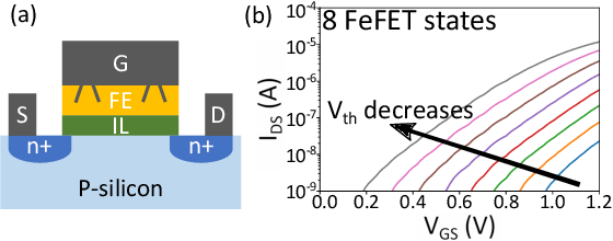 Figure 2 for In-Memory Nearest Neighbor Search with FeFET Multi-Bit Content-Addressable Memories