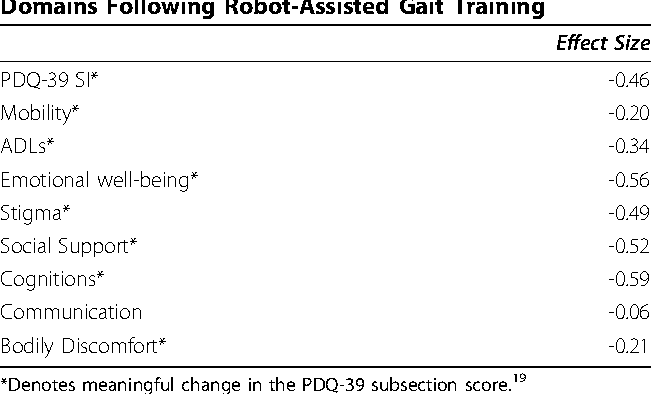 Table From Reduction Of Freezing Of Gait In Parkinsons Disease By - Training table sizes
