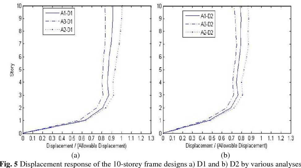 PDF] Improved Seismic Design of Structural Frames by Optimization of