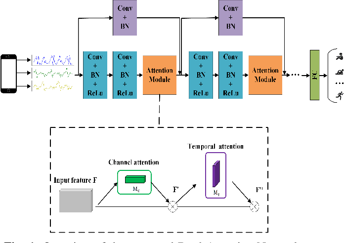 Figure 1 for DanHAR: Dual Attention Network For Multimodal Human Activity Recognition Using Wearable Sensors