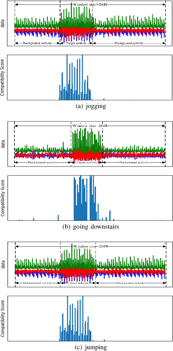 Figure 2 for DanHAR: Dual Attention Network For Multimodal Human Activity Recognition Using Wearable Sensors
