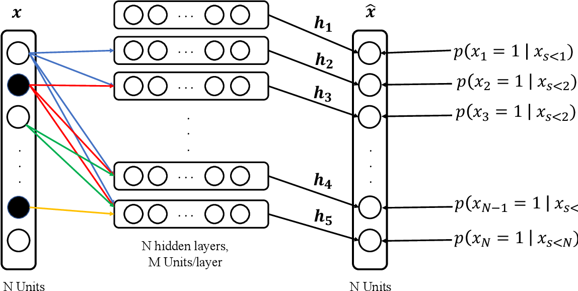 Figure 1 for Nonparametric Density Estimation for High-Dimensional Data - Algorithms and Applications