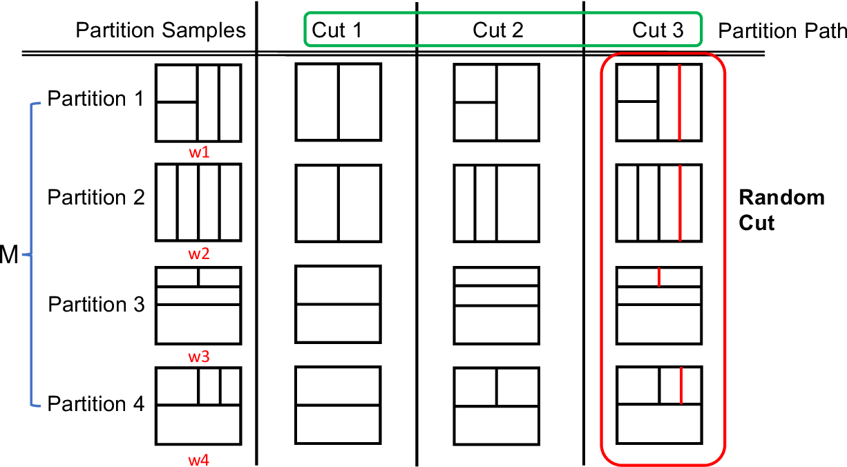 Figure 4 for Nonparametric Density Estimation for High-Dimensional Data - Algorithms and Applications