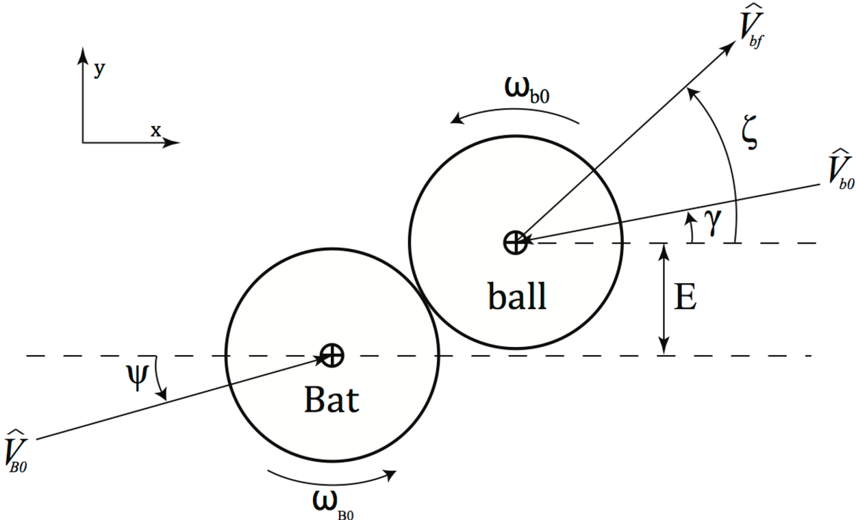 Figure 2 1 from Is Youth Baseball Safe? A Computational and