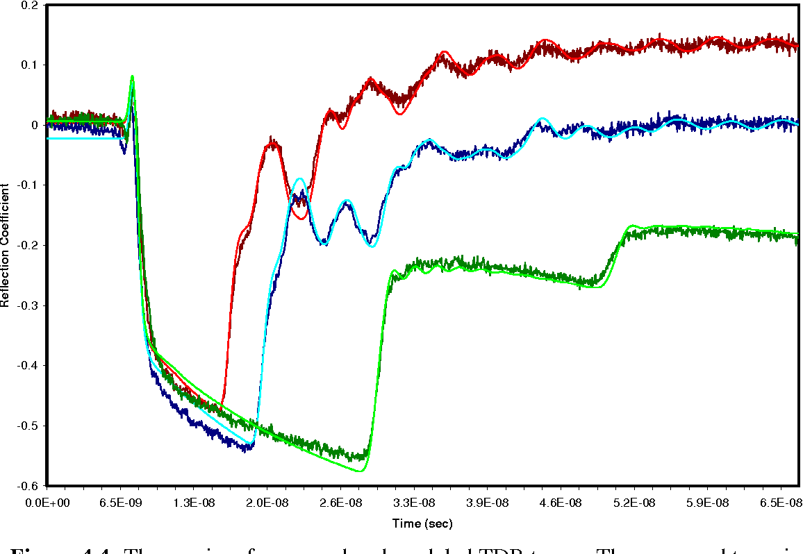 Figure 4 4 from Monitoring stream stage, channel profile, and