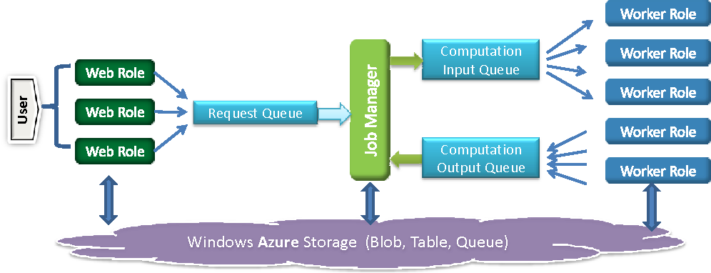Figure 2. The architecture of our synthetic seismogram processing system implemented on Windows Azure.