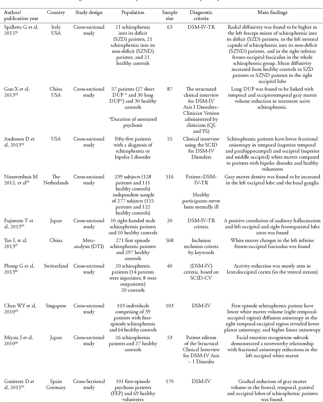 Alterations of the occipital lobe in schizophrenia semantic scholar table 1 altavistaventures Gallery